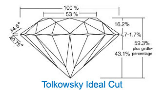 tolkowsky ideal cut diamond