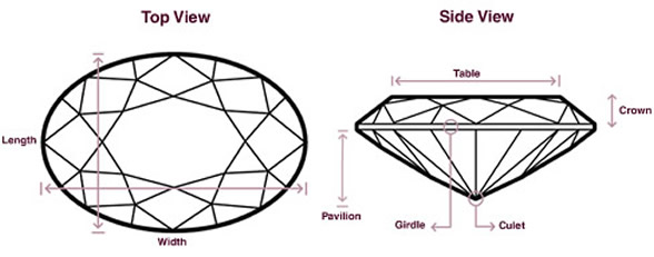 oval-cut-diamond-length-width-ratio