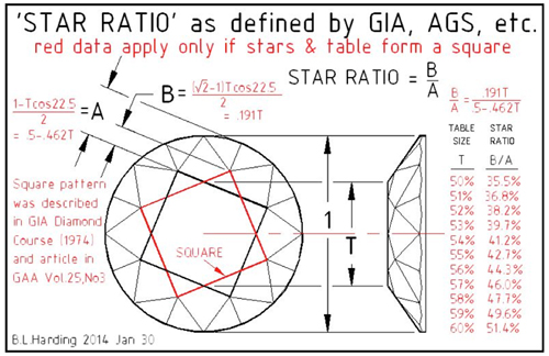 diamond star ratio