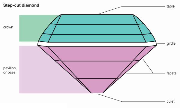 step-cut-type-diamond