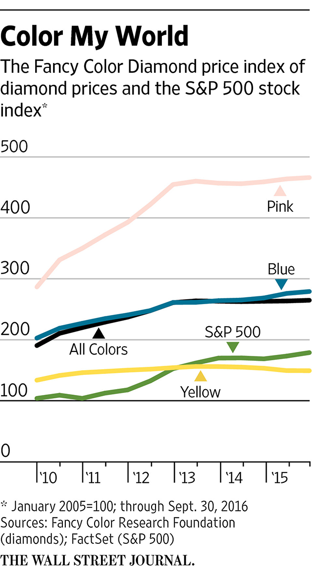 Demand Soars For Colored Diamonds The Wall Street Journal