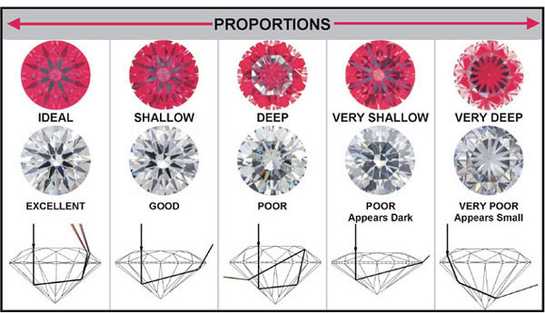Diamond Cuts Diamond Cut Types